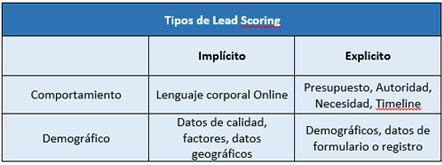 Tipos diferentes de lead scoring, la diferente información con la que asignaremos la puntuación a cada usuario
